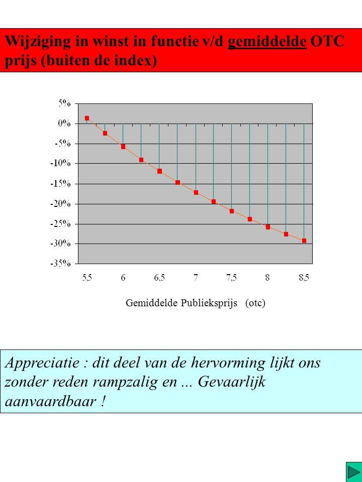 Daar waar in trap 3 (chronische, terugbetaald), het maximaal verlies beperkyt is tot 1.26 €, kan ze hier bijna...5 € per stuk bedragen.