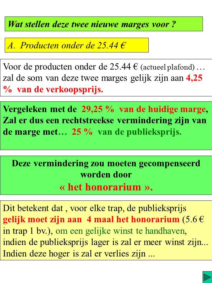De actuele marge zal vervangen worden door een « derde betalers-financierings- marge » ( = 4.3% van de af-fabriekprijs) A : twee marges 5.1 € voor trap 3 (chronische : cholesterol, bloeddruk...) B : en een honorarium (geïndexeerd) variabel in drie trappen een om de « economische kost te dekken » (geïndexeerd) (= 3.2% van de af-fabriekprijs) geplafonneerd op 5.1€ (honorarium) 1.4 € voor trap 1 ( OTC, vaccins...) 3.4 € voor trap 2 (akute :antibiotica, benzo...)