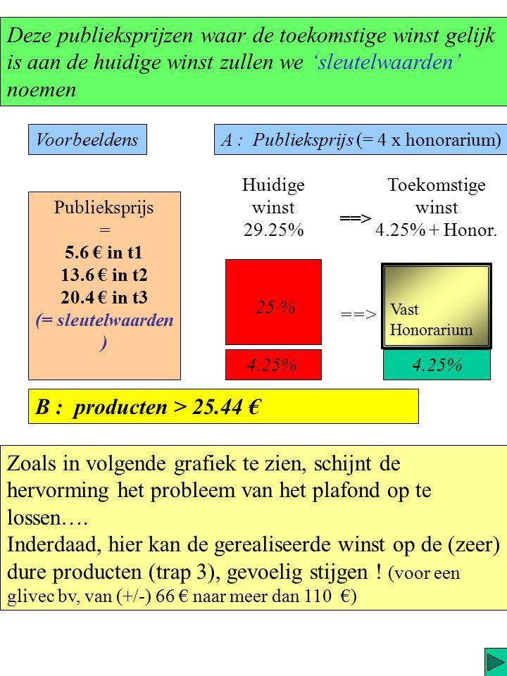 Voor de producten onder de 25.44 € (actueel plafond) … zal de som van deze twee marges gelijk zijn aan 4,25 % van de verkoopsprijs.
