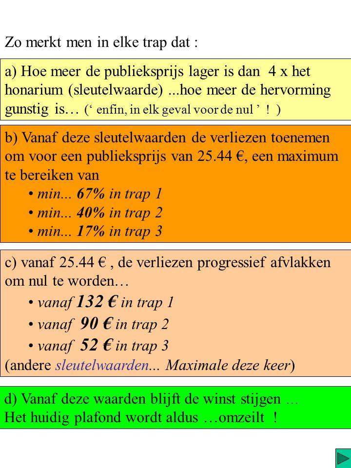 Indien men echter inzoomt op het deel van de grafiek beneden de 150 €, wat ongeveer 95% van de verkopen vertegenwoordigt, ziet men dat men verliezen gaat lijden in de vork van publieksprijzen gelegen : tussen 20.4 € en 52 € voor trap 3 (chronische...) tussen 13.6 € en 90 € voor trap 2 (acute...) tussen 5.6 € en 132 € voor trap 1 (OTC, vaccins..) Publiek prijs …....