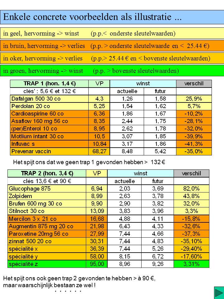 Zo merkt men in elke trap dat : b) Vanaf deze sleutelwaarden de verliezen toenemen om voor een publieksprijs van 25.44 €, een maximum te bereiken van min...
