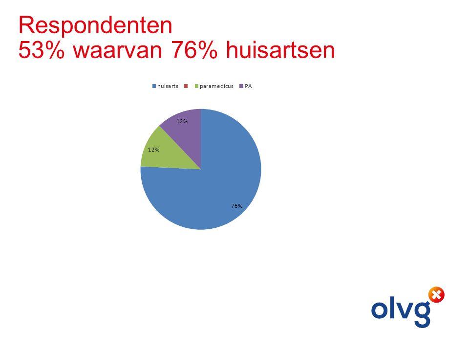 Respondenten 53% waarvan 76% huisartsen