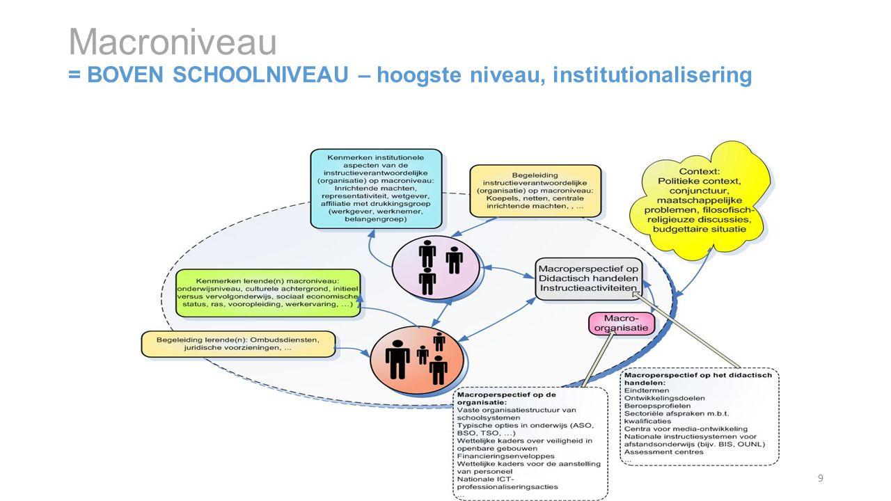MACRONIVEAU (institutionalisering) Actoren Beleidsorganen, ministerie,… Context Politiek, economisch, cultureel, sociaal (vb.