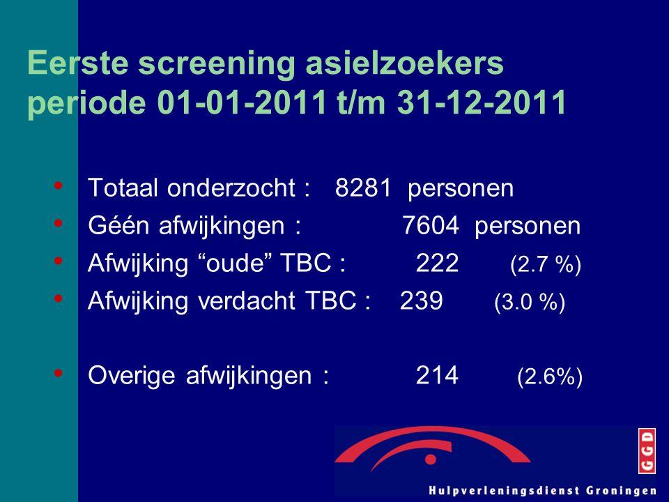 Eerste screening asielzoekers periode 01-01-2011 t/m 31-12-2011 Totaal onderzocht : 8281 personen Géén afwijkingen : 7604 personen Afwijking oude TBC : 222 (2.7 %) Afwijking verdacht TBC : 239 (3.0 %) Overige afwijkingen : 214 (2.6%)