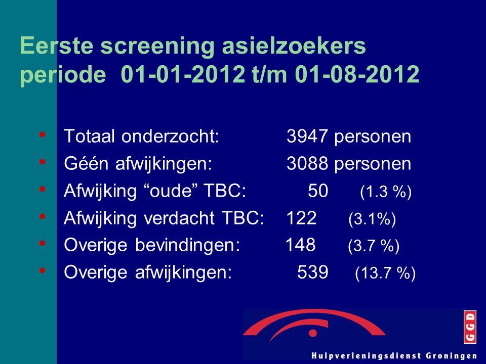 Eerste screening asielzoekers periode 01-01-2012 t/m 01-08-2012 Totaal onderzocht: 3947 personen Géén afwijkingen: 3088 personen Afwijking oude TBC: 50 (1.3 %) Afwijking verdacht TBC: 122 (3.1%) Overige bevindingen: 148 (3.7 %) Overige afwijkingen: 539 (13.7 %)