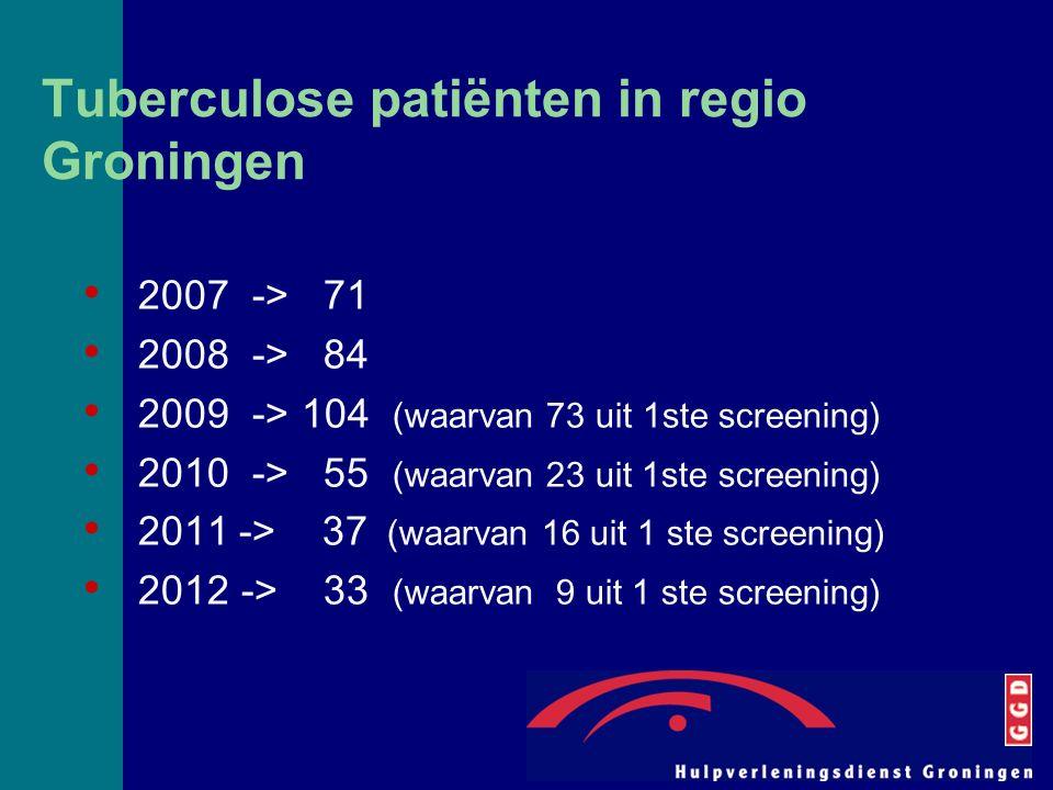 Tuberculose patiënten in regio Groningen 2007 -> 71 2008 -> 84 2009 -> 104 (waarvan 73 uit 1ste screening) 2010 -> 55 (waarvan 23 uit 1ste screening) 2011 -> 37 (waarvan 16 uit 1 ste screening) 2012 -> 33 (waarvan 9 uit 1 ste screening)