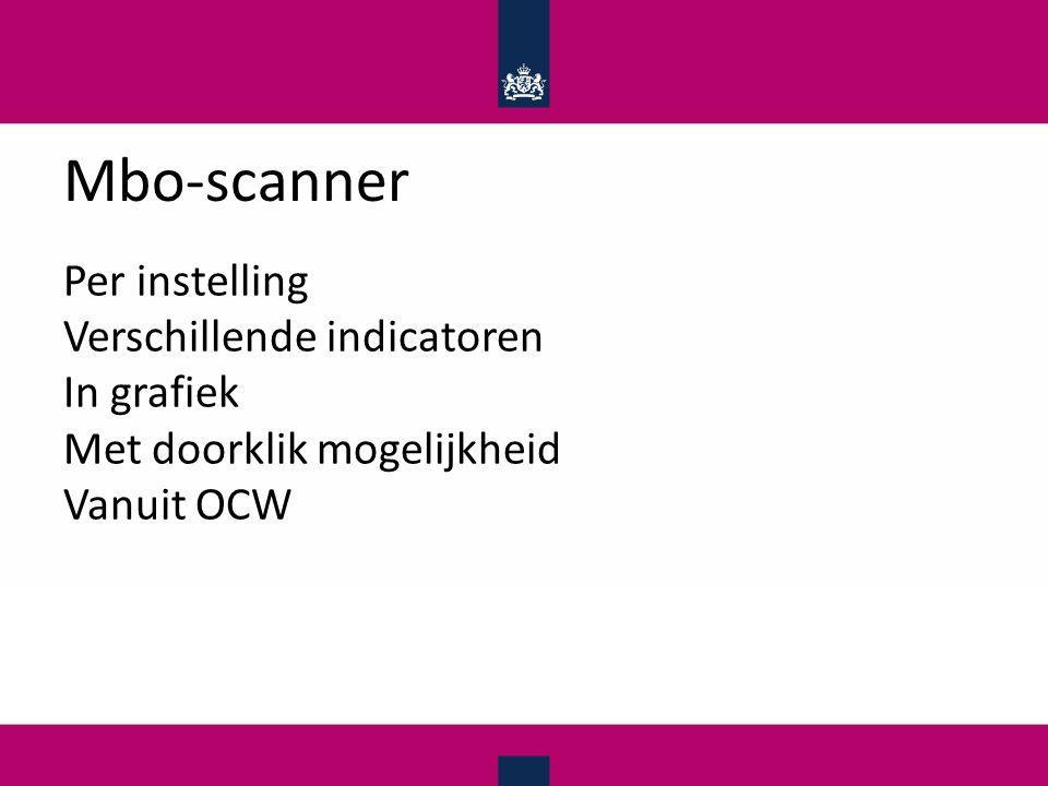 Mbo-scanner Per instelling Verschillende indicatoren In grafiek Met doorklik mogelijkheid Vanuit OCW