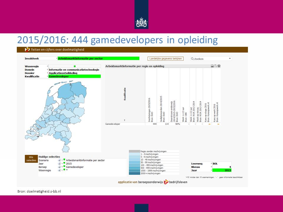 2015/2016: 444 gamedevelopers in opleiding Bron: doelmatigheid.s-bb.nl