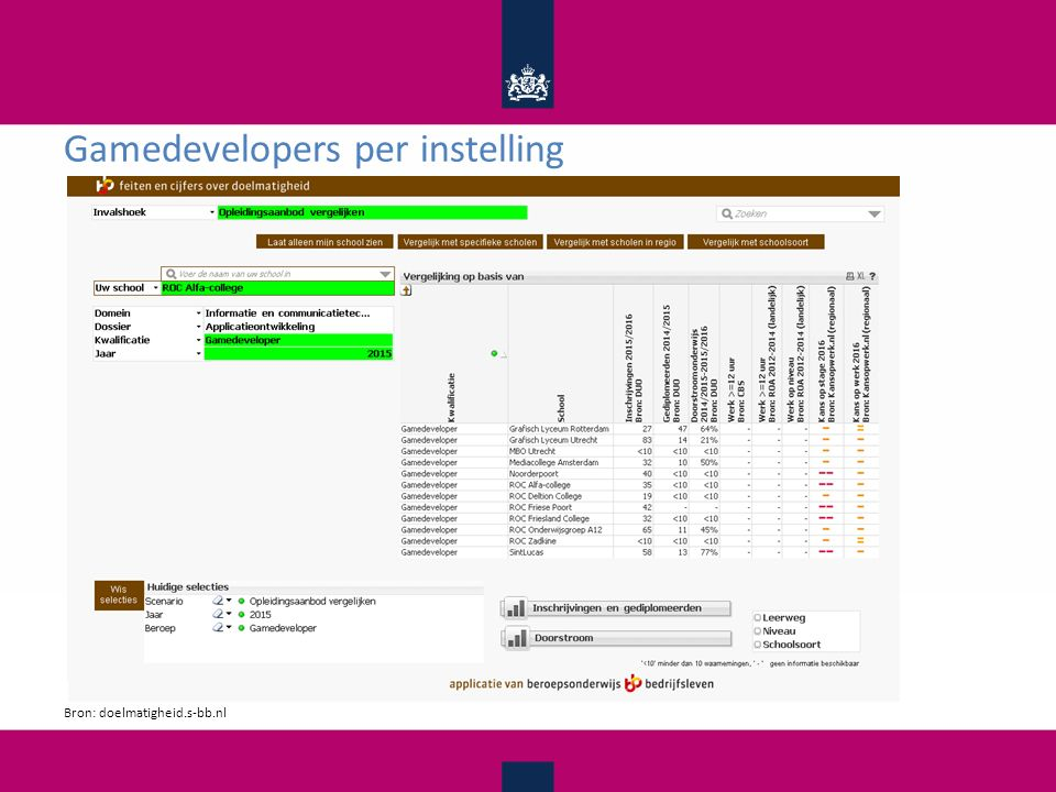 Gamedevelopers per instelling Bron: doelmatigheid.s-bb.nl