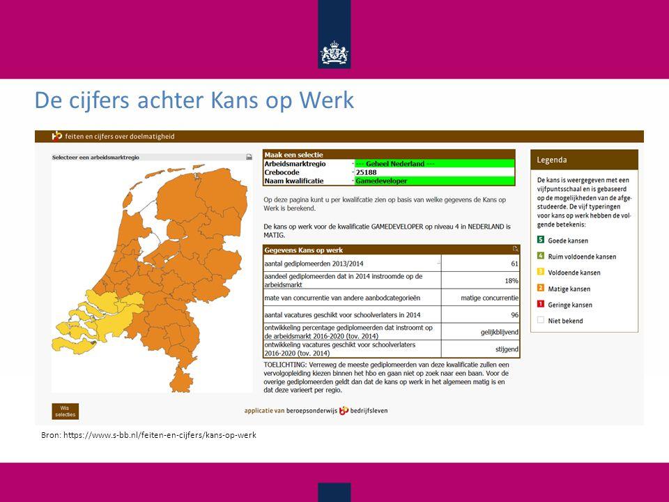 De cijfers achter Kans op Werk Bron: https://www.s-bb.nl/feiten-en-cijfers/kans-op-werk
