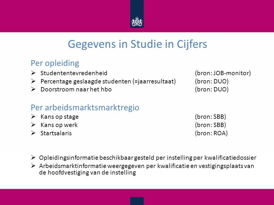 Gegevens in Studie in Cijfers Per opleiding  Studententevredenheid(bron: JOB-monitor)  Percentage geslaagde studenten (=jaarresultaat)(bron: DUO)  Doorstroom naar het hbo(bron: DUO) Per arbeidsmarktsmarktregio  Kans op stage (bron: SBB)  Kans op werk (bron: SBB)  Startsalaris(bron: ROA)  Opleidingsinformatie beschikbaar gesteld per instelling per kwalificatiedossier  Arbeidsmarktinformatie weergegeven per kwalificatie en vestigingsplaats van de hoofdvestiging van de instelling