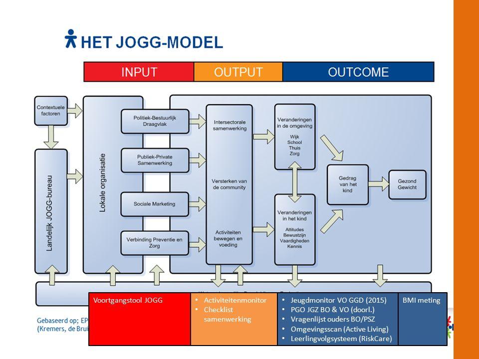 Activiteitenmonitor Checklist samenwerking Jeugdmonitor VO GGD (2015) PGO JGZ BO & VO (doorl.) Vragenlijst ouders BO/PSZ Omgevingsscan (Active Living) Leerlingvolgsysteem (RiskCare) BMI metingVoortgangstool JOGG