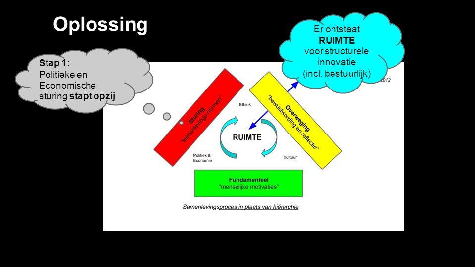 Oplossing Stap 1: Politieke en Economische sturing stapt opzij Er ontstaat RUIMTE voor structurele innovatie (incl.