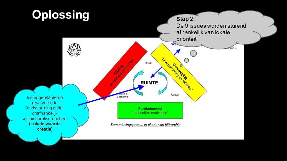 Oplossing Stap 2: De 9 issues worden sturend afhankelijk van lokale prioriteit Issue gerelateerde revolverende fondsvorming onder onafhankelijk sustainocratisch beheer (Lokale waarde creatie)