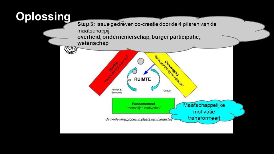Oplossing Stap 3: Issue gedreven co-creatie door de 4 pilaren van de maatschappij: overheid, ondernemerschap, burger participatie, wetenschap Maatschappelijke motivatie transformeert