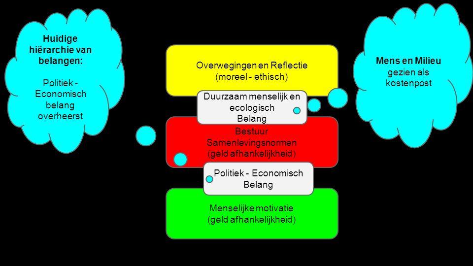 Menselijke motivatie (geld afhankelijkheid) Bestuur Samenlevingsnormen (geld afhankelijkheid) Overwegingen en Reflectie (moreel - ethisch) Politiek - Economisch Belang Duurzaam menselijk en ecologisch Belang Huidige hiërarchie van belangen: Politiek - Economisch belang overheerst Mens en Milieu gezien als kostenpost