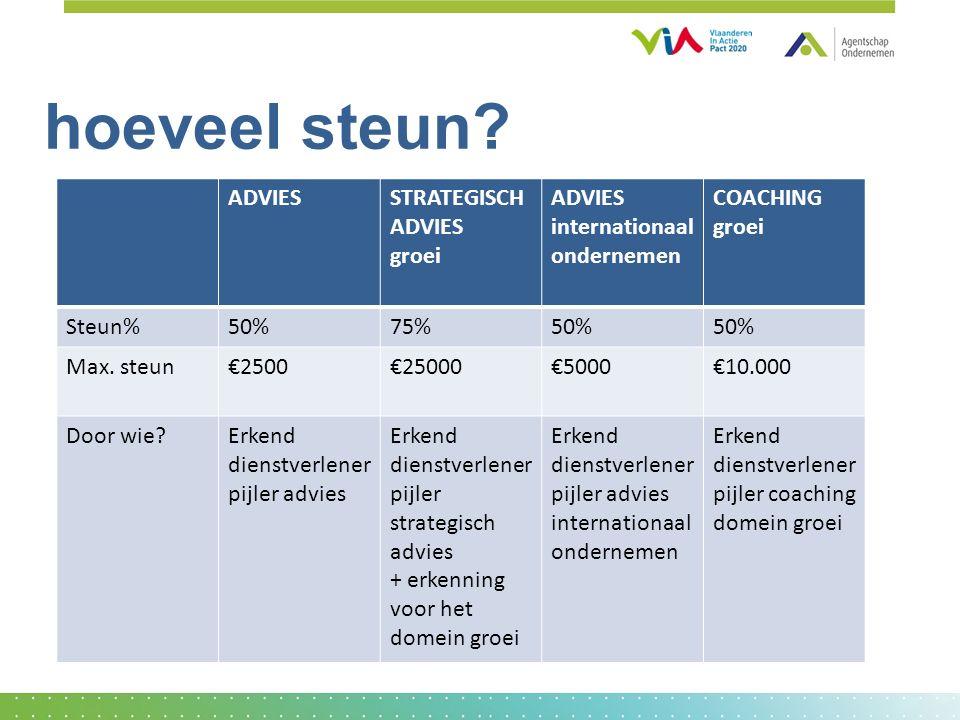 hoeveel steun? ADVIESSTRATEGISCH ADVIES groei ADVIES internationaal ondernemen COACHING groei Steun%50%75%50% Max. steun€2500€25000€5000€10.000 Door w