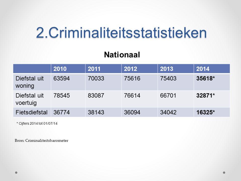 2.Criminaliteitsstatistieken 20102011201220132014 Diefstal uit woning 6359470033756167540335618* Diefstal uit voertuig 7854583087766146670132871* Fietsdiefstal3677438143360943404216325* Nationaal * Cijfers 2014 tot 01/07/14 Bron: Criminaliteitsbarometer