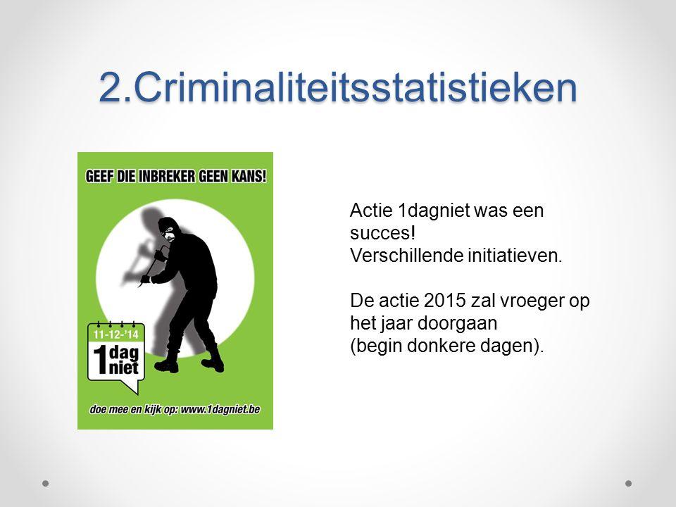 2.Criminaliteitsstatistieken Actie 1dagniet was een succes.