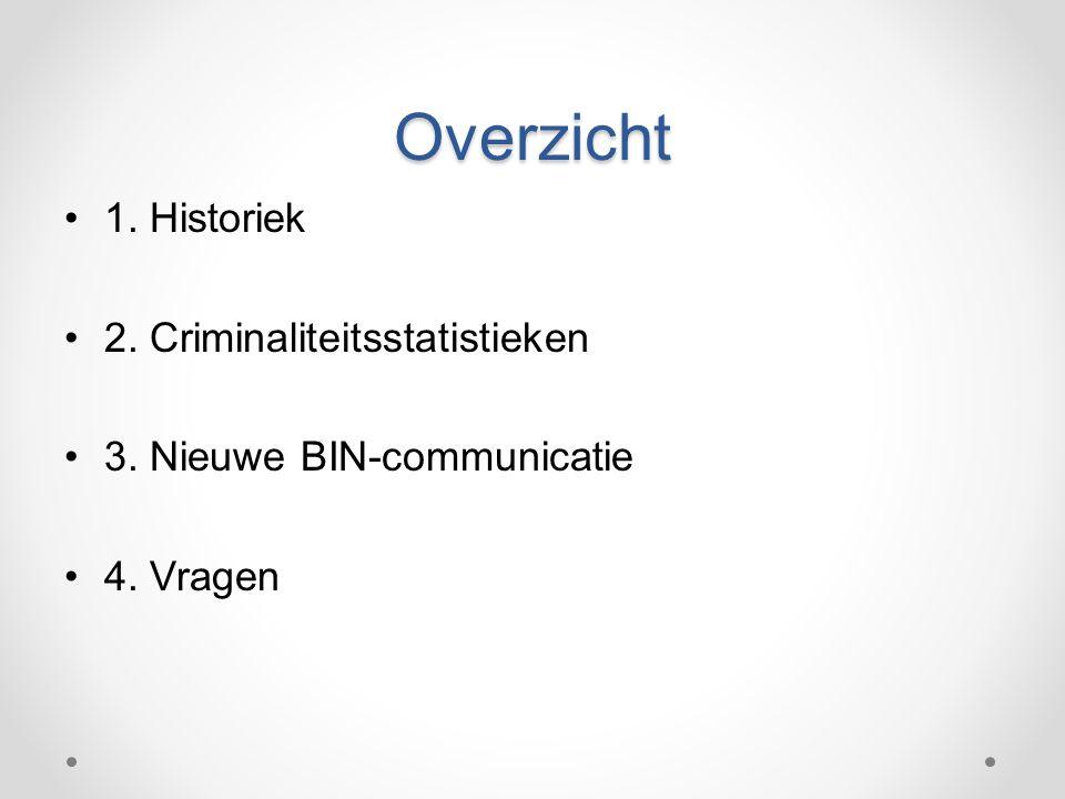 Overzicht 1. Historiek 2. Criminaliteitsstatistieken 3. Nieuwe BIN-communicatie 4. Vragen