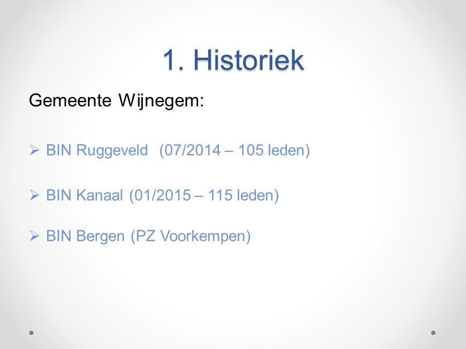 1. Historiek Gemeente Wijnegem:  BIN Ruggeveld (07/2014 – 105 leden)  BIN Kanaal (01/2015 – 115 leden)  BIN Bergen (PZ Voorkempen)