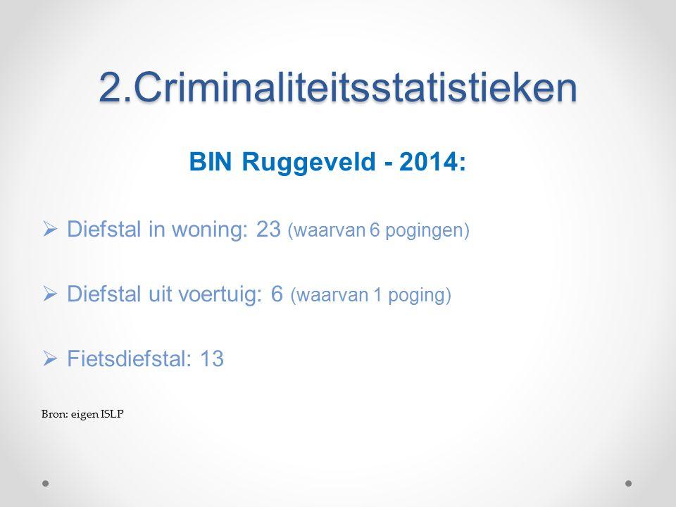 2.Criminaliteitsstatistieken BIN Ruggeveld - 2014:  Diefstal in woning: 23 (waarvan 6 pogingen)  Diefstal uit voertuig: 6 (waarvan 1 poging)  Fietsdiefstal: 13 Bron: eigen ISLP