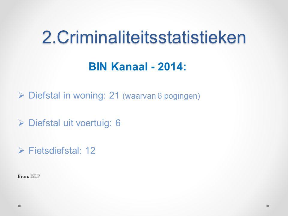 2.Criminaliteitsstatistieken BIN Kanaal - 2014:  Diefstal in woning: 21 (waarvan 6 pogingen)  Diefstal uit voertuig: 6  Fietsdiefstal: 12 Bron: ISLP