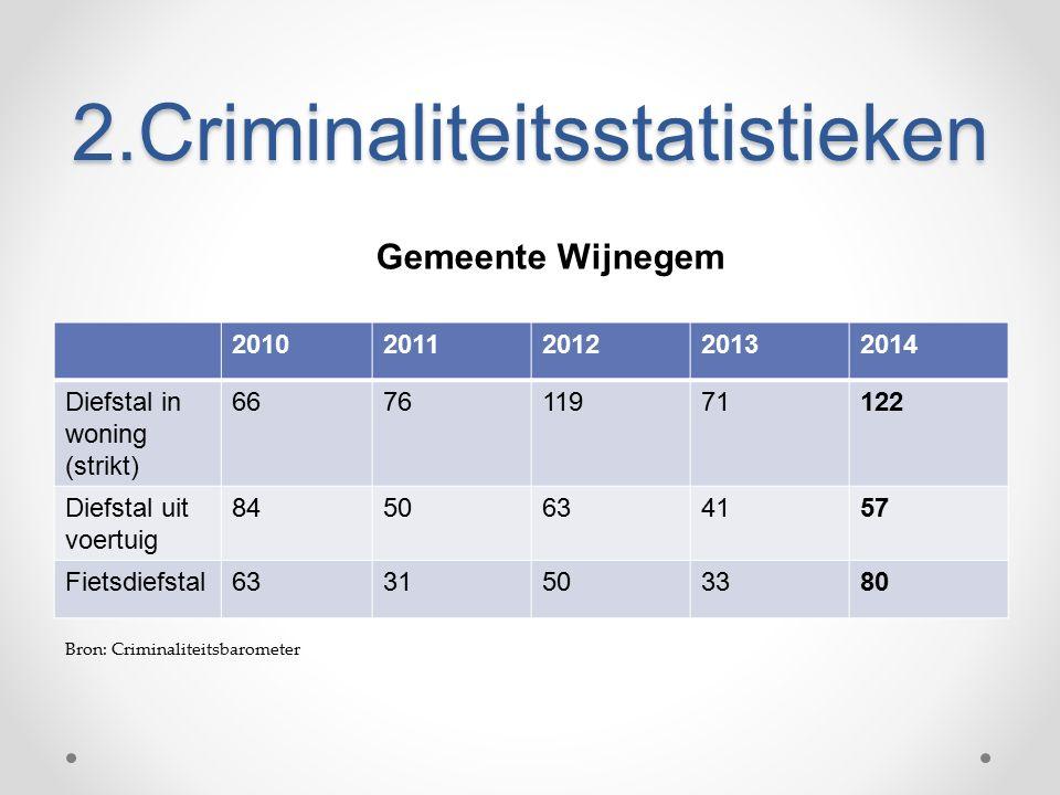 2.Criminaliteitsstatistieken 20102011201220132014 Diefstal in woning (strikt) 667611971122 Diefstal uit voertuig 8450634157 Fietsdiefstal6331503380 Gemeente Wijnegem Bron: Criminaliteitsbarometer