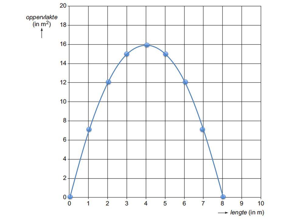 Als Marit de bal net wegslaat, dan is de afstand 0 Voor de hoogte dus afstand = 0 invullen Hoogte = - 0,05 x (0) 2 + 0,7 x (0) + 0,55= 0,55 Dus de hoogte is 0,55 m 14