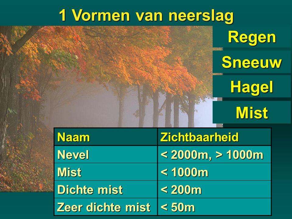 Regen Sneeuw Hagel MistNaamZichtbaarheidNevel 1000m 1000m Mist < 1000m Dichte mist < 200m Zeer dichte mist < 50m 1 Vormen van neerslag