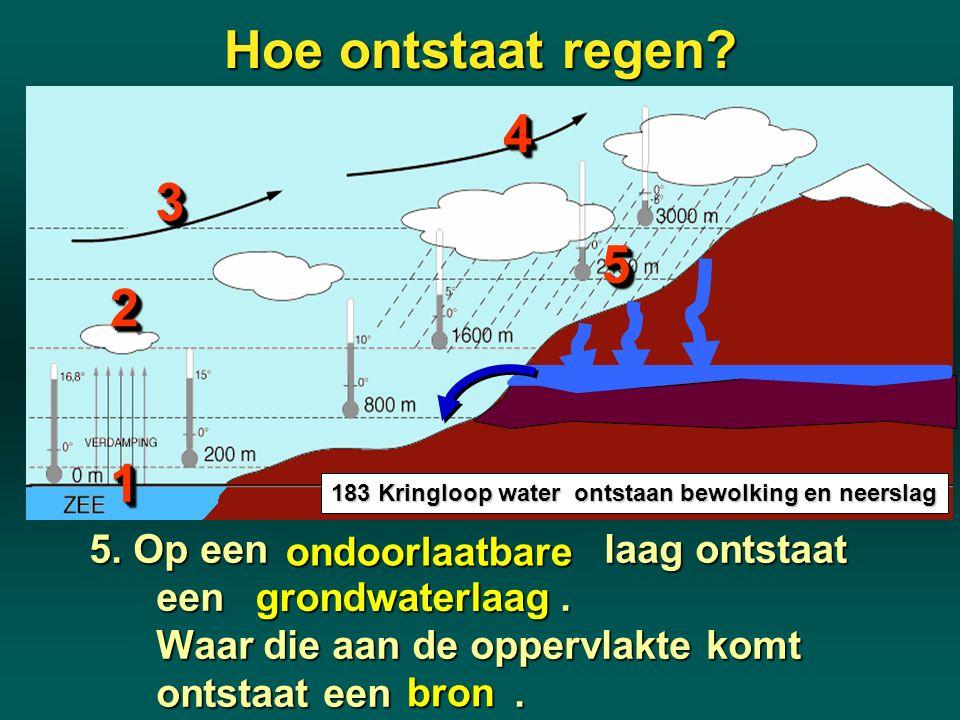 Hoe ontstaat regen? 183 Kringloop water ontstaan bewolking en neerslag 11 22 33 ondoorlaatbare bron grondwaterlaag 44 55 5. Op een laag ontstaat een.
