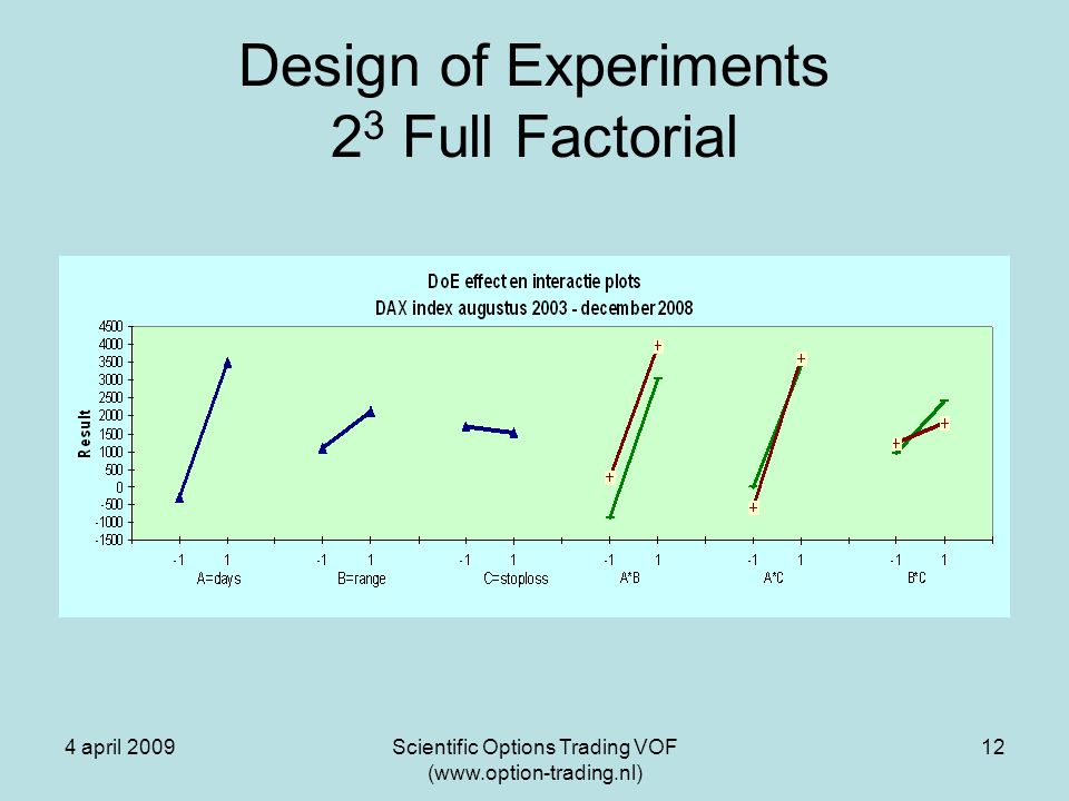 4 april 2009Scientific Options Trading VOF (www.option-trading.nl) 12 Design of Experiments 2 3 Full Factorial