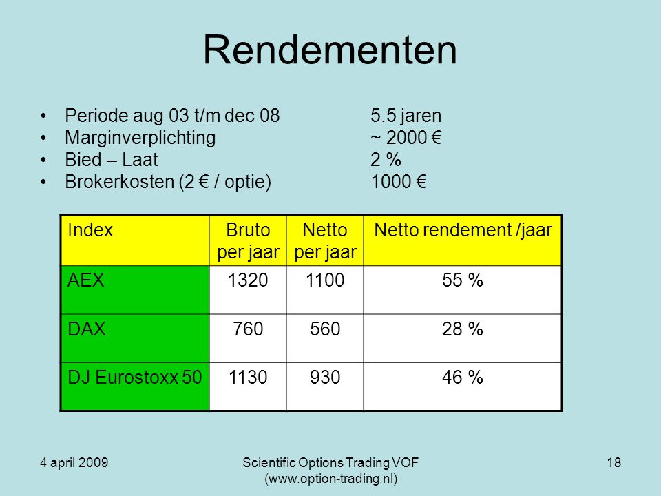 4 april 2009Scientific Options Trading VOF (www.option-trading.nl) 18 Rendementen Periode aug 03 t/m dec 08 5.5 jaren Marginverplichting ~ 2000 € Bied – Laat 2 % Brokerkosten (2 € / optie)1000 € IndexBruto per jaar Netto per jaar Netto rendement /jaar AEX1320110055 % DAX76056028 % DJ Eurostoxx 50113093046 %