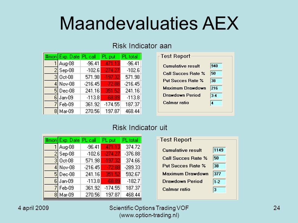 4 april 2009Scientific Options Trading VOF (www.option-trading.nl) 24 Maandevaluaties AEX Risk Indicator aan Risk Indicator uit