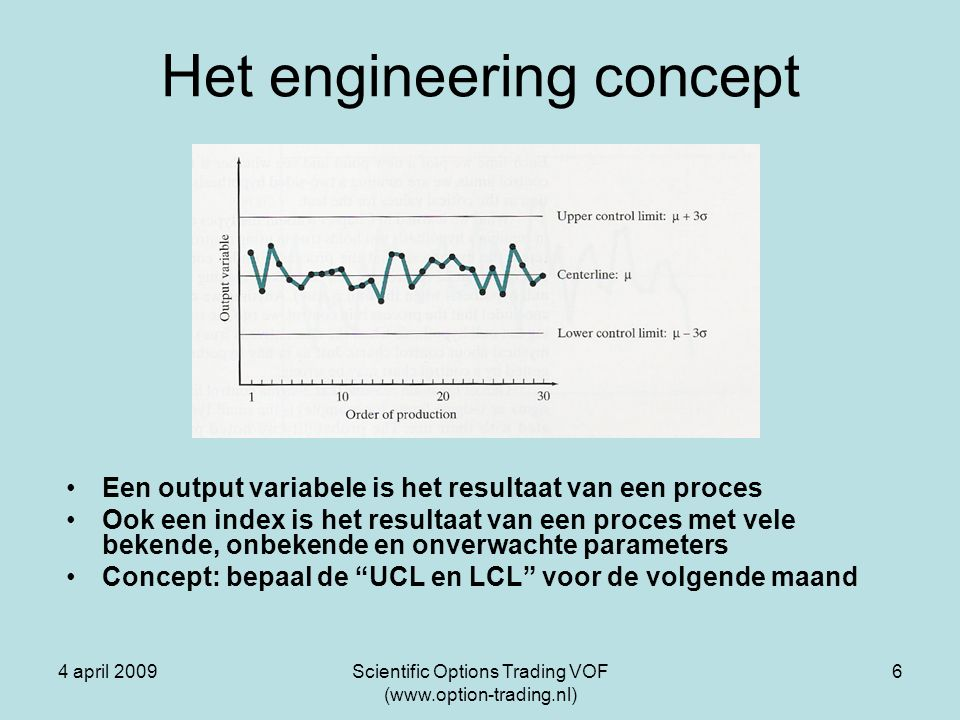 4 april 2009Scientific Options Trading VOF (www.option-trading.nl) 7 Het proces van Forward testen