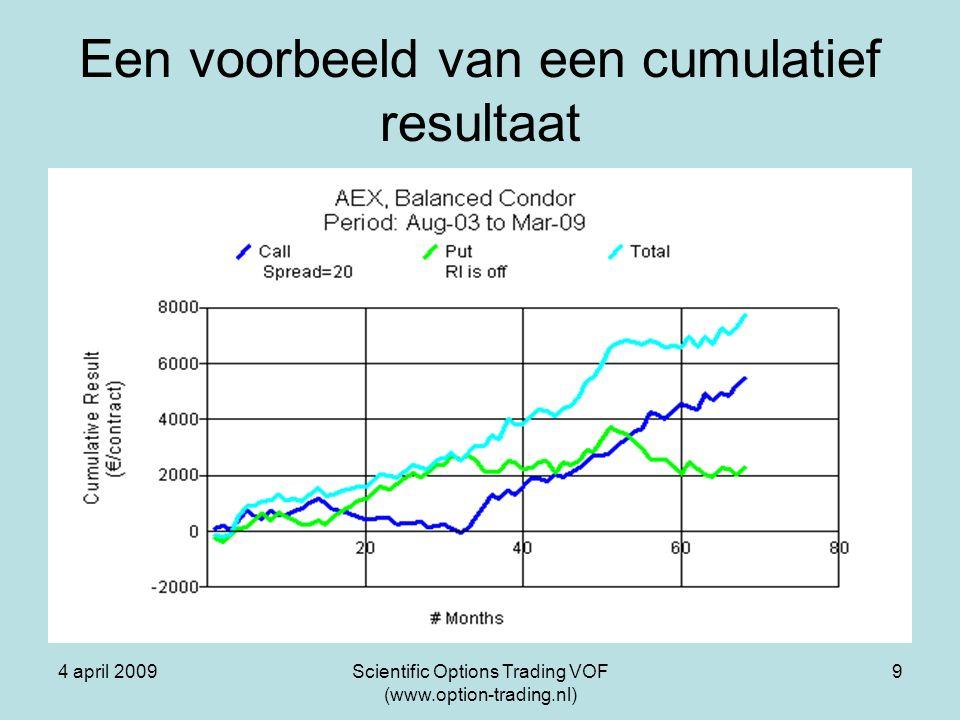 4 april 2009Scientific Options Trading VOF (www.option-trading.nl) 10 Het optimalisatiemodel Onderzocht: –De relatieve bijdrage van de verschillende modelparameters aan het resultaat: De looptijden (tijden tot expiratie) De ranges (afstanden tot index bij opening positie) De stoplosses –De bandbreedte voor optimalisatie De spread: –Is een instelbare constante –Bepaalt de margin –Bepaalt het maximale resultaat en verlies Voor N (voorafgaande periode) is 3 maanden gekozen, is niet kritisch