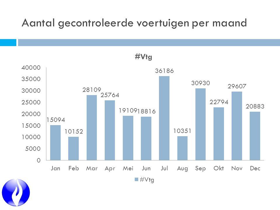 Aantal gecontroleerde voertuigen per maand