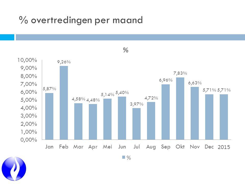 % overtredingen per maand