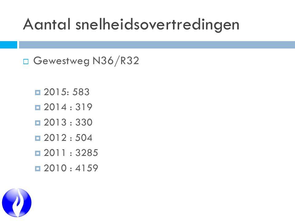Aantal snelheidsovertredingen  Gewestweg N36/R32  2015: 583  2014 : 319  2013 : 330  2012 : 504  2011 : 3285  2010 : 4159