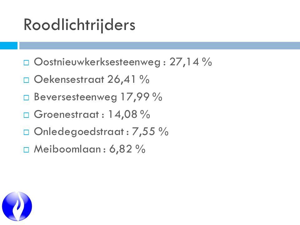 Roodlichtrijders  Oostnieuwkerksesteenweg : 27,14 %  Oekensestraat 26,41 %  Beversesteenweg 17,99 %  Groenestraat : 14,08 %  Onledegoedstraat : 7,55 %  Meiboomlaan : 6,82 %