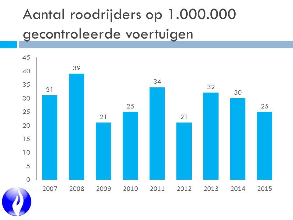 Aantal roodrijders op 1.000.000 gecontroleerde voertuigen