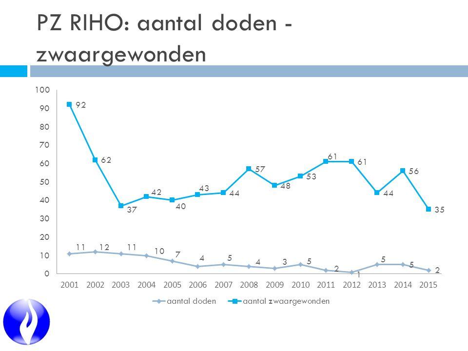 PZ RIHO: aantal doden - zwaargewonden