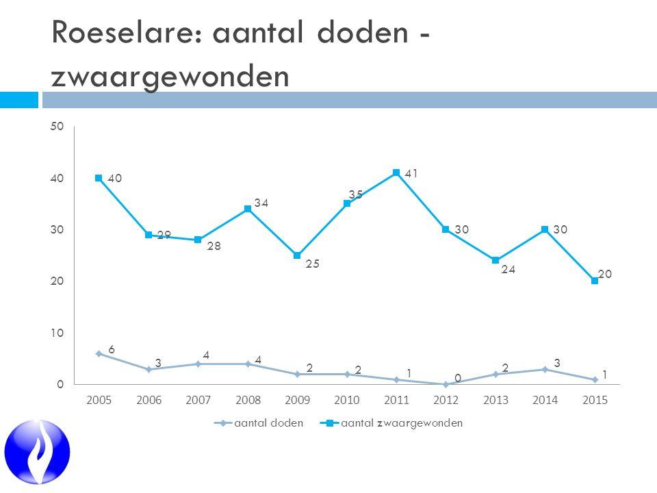 Roeselare: aantal doden - zwaargewonden
