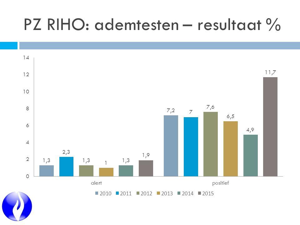 PZ RIHO: ademtesten – resultaat %