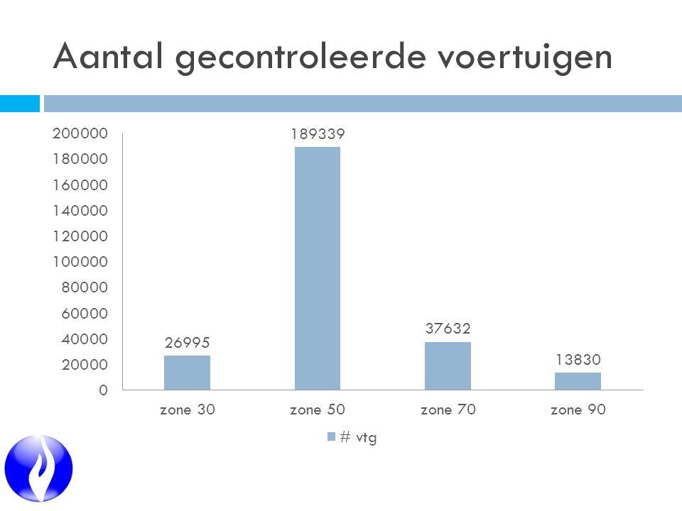 Roeselare: aantal lichtgewonden