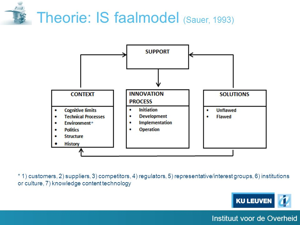 Instituut voor de Overheid Theorie: IS faalmodel (Sauer, 1993) * 1) customers, 2) suppliers, 3) competitors, 4) regulators, 5) representative/interest groups, 6) institutions or culture, 7) knowledge content technology *