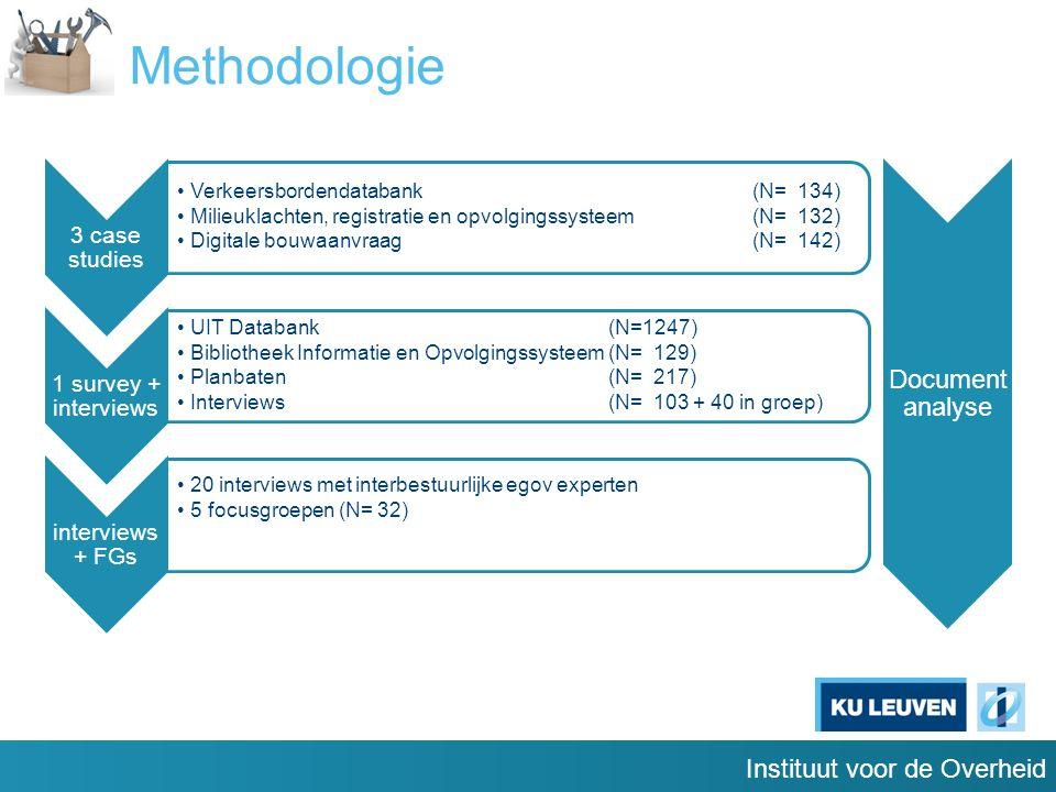 Instituut voor de Overheid Methodologie 3 case studies Verkeersbordendatabank (N= 134) Milieuklachten, registratie en opvolgingssysteem(N= 132) Digitale bouwaanvraag (N= 142) 1 survey + interviews UIT Databank(N=1247) Bibliotheek Informatie en Opvolgingssysteem(N= 129) Planbaten(N= 217) Interviews (N= 103 + 40 in groep) interviews + FGs 20 interviews met interbestuurlijke egov experten 5 focusgroepen (N= 32) Document analyse