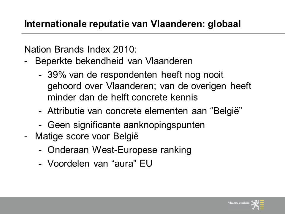 Internationale reputatie van Vlaanderen: globaal Nation Brands Index 2010: -Beperkte bekendheid van Vlaanderen -39% van de respondenten heeft nog nooit gehoord over Vlaanderen; van de overigen heeft minder dan de helft concrete kennis -Attributie van concrete elementen aan België -Geen significante aanknopingspunten -Matige score voor België -Onderaan West-Europese ranking -Voordelen van aura EU