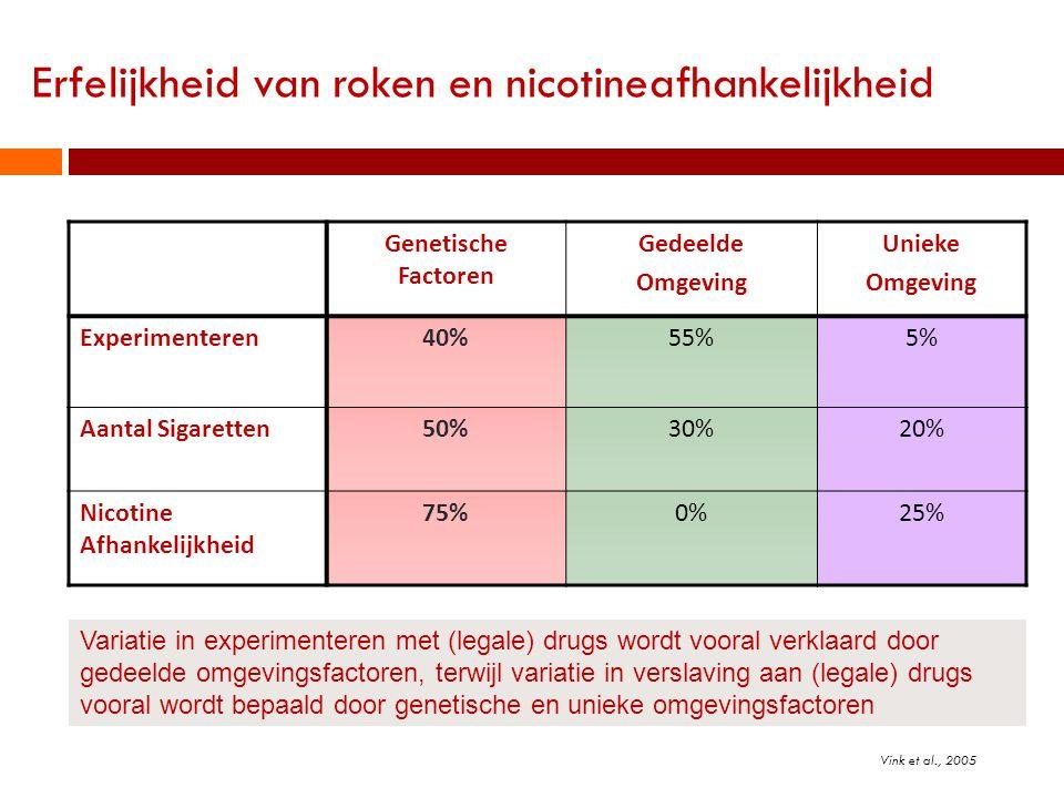 Genetische Factoren Gedeelde Omgeving Unieke Omgeving Experimenteren40%55%5% Aantal Sigaretten50%30%20% Nicotine Afhankelijkheid 75%0%25% Variatie in