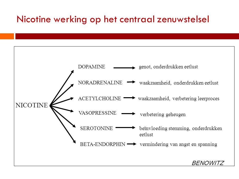 Nicotine werking op het centraal zenuwstelsel NICOTINE DOPAMINE NORADRENALINE ACETYLCHOLINE VASOPRESSINE SEROTONINE BETA-ENDORPHIN genot, onderdrukken